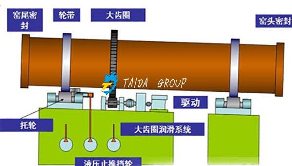 碳素回转窑结构组成