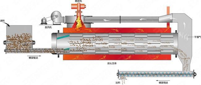炭化炉工作原理