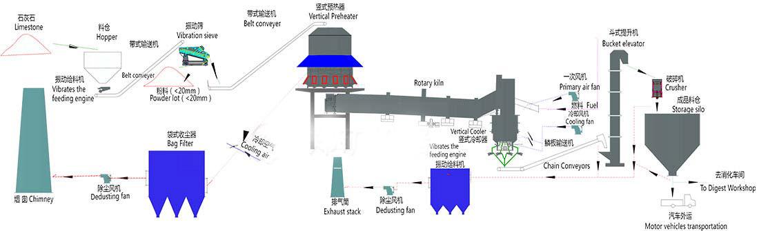 泰达活性石灰生产线