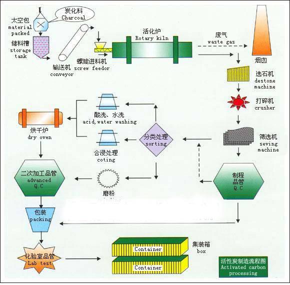 活性炭制备流程